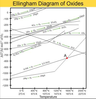 Ellingham city united kingdom hd wallpapers and photos cbse class 12 chemistry ellingham diagram lessson summary ccuart Choice Image