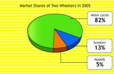 pie graph, pie chart