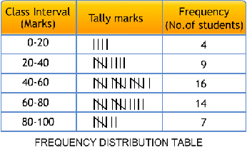 class interval, frequency, width or size , class interval, frequency distribution table