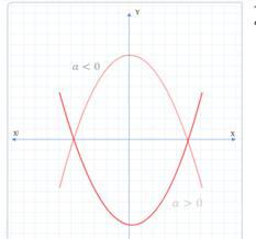 Zeroes of a Polynomial , quadratic polynomial, parabola