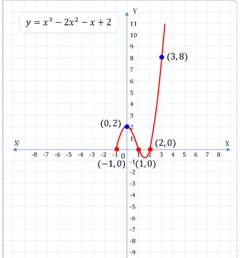 Zeroes of a Polynomial ,cubic polynomial ,nth-degree polynomial, nth-degree polynomial