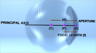 Concave_Mirror_with_Labels