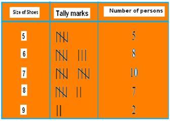 data handling statistics coursework