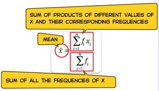 average, mean, summation sign, sum of all frequencies, frequencies, measure of central tendency