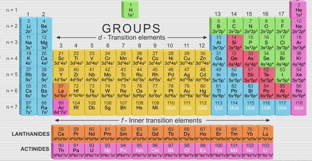 Cbse class 11 chemistry electronic configurations of elements cbse class 11 chemistry electronic configurations of elements lessson summary notes qa urtaz Gallery
