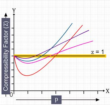 compressibility factor graph. at high pressure, all the gases have compressibility \u003e1. so, these are very difficult to compress. factor graph