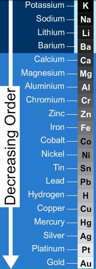 activity series of metals hydrogen