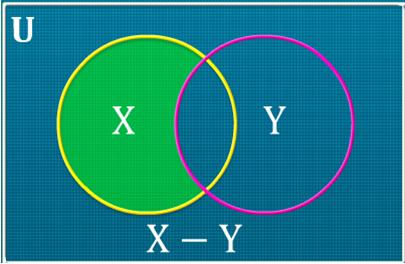 Icse class 8 maths operations on sets ncert qa only the region of set x which is not shared by set y is shaded ccuart Images