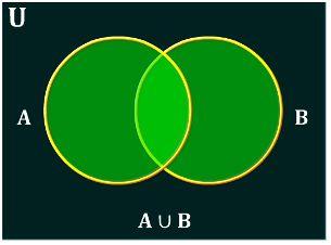 Tamilnadu board class 10 maths venn diagrams solutions qa a venn diagram is a visual representation of sets ccuart Images