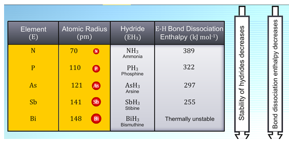 Group 15 Chemical Reactivity Cbse Class 12 Chemistry Nextgurukul