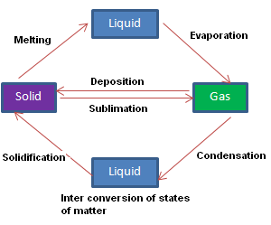 Interconversion of states of matter cbse class 9 science nextgurukul change in state of water when heat energy is supplied to ice it changes into water and then to vapor if we cool the steam it gets converted into water and ccuart Gallery