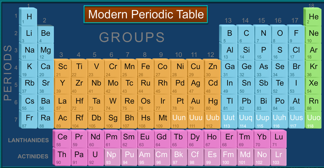 Icse class 9 chemistry modern periodic table lessson summary summary urtaz Gallery