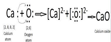 calcium oxide diagram