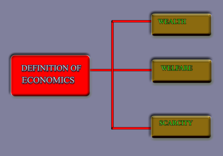 nature and scope of economics wikipedia
